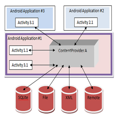 Activity class in Android