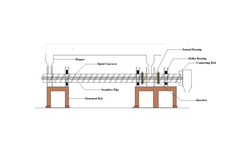 Designed automated machine for the transportation of Zirconium powder.