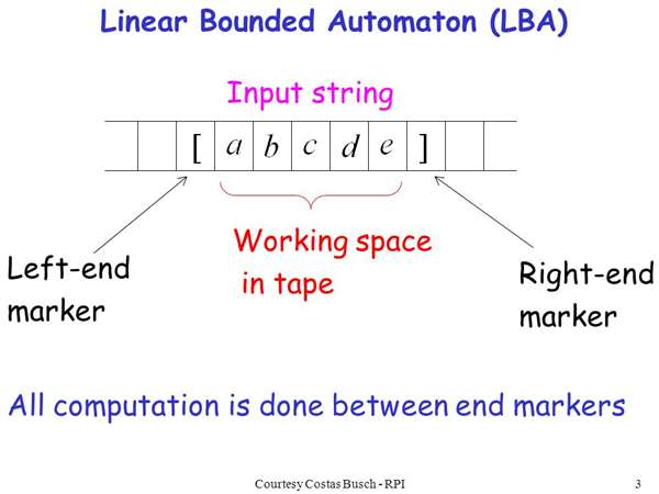 Linear-Bounded Automata