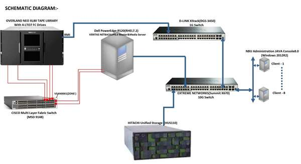 Backup Solution with Overland-Tandberg NEOXL80 Tape Library and Veritas Netbackup8.0
