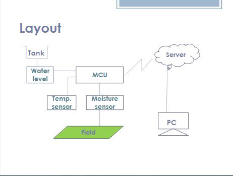 Drip Irrigation Using Cloud Computing(based on IoT)