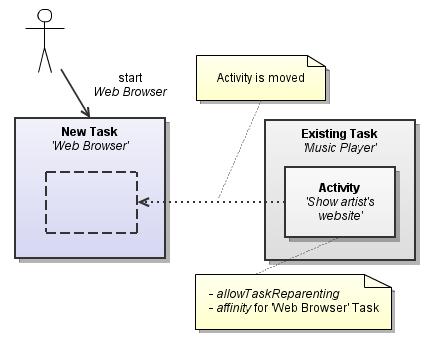 task_reparenting1