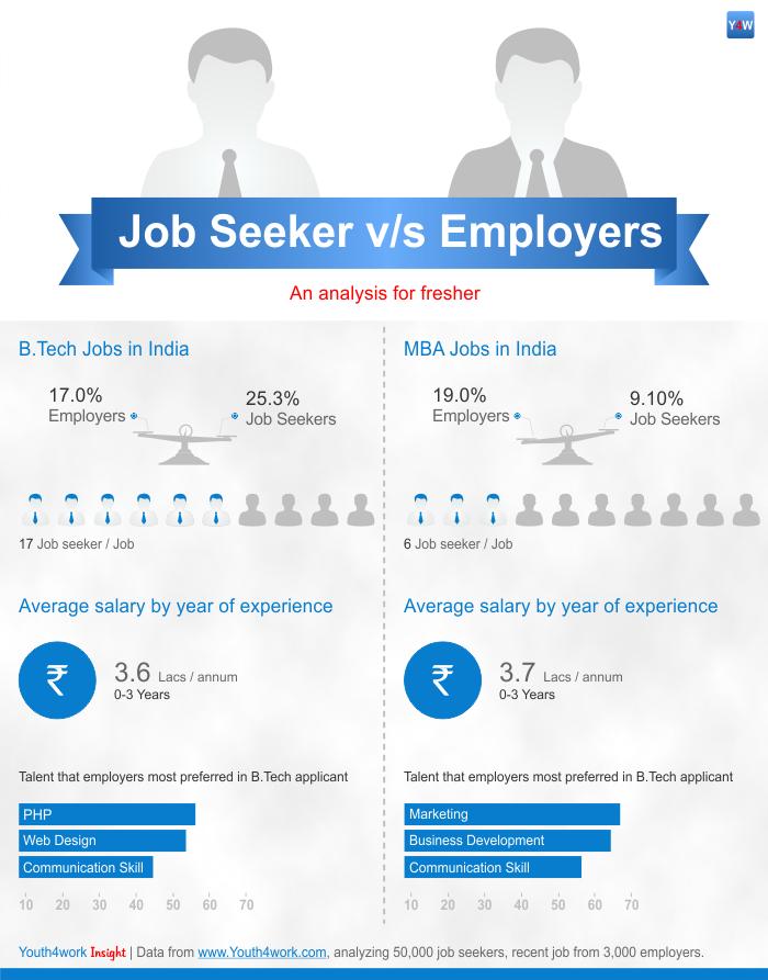 Engineering vs MBA jobs