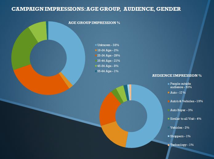 Ad Group Impressions